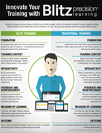 Innovate Your Training with Blitz Precision Learning infographic