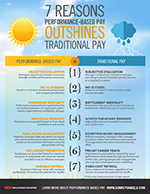 Performance Based Pay vs Traditional Pay
